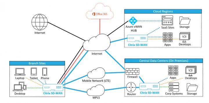 SDWAN Microsoft Infographic